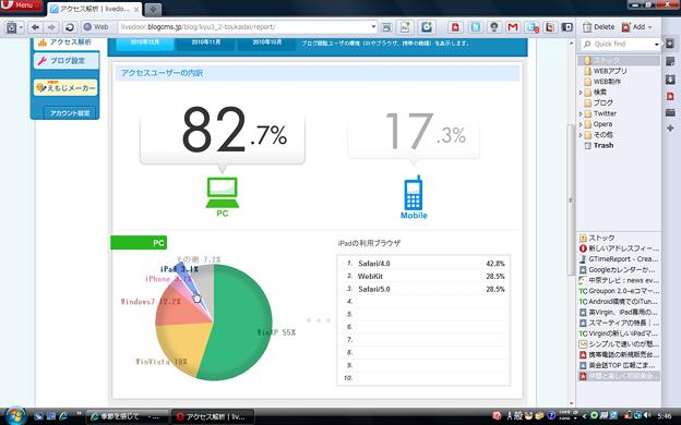桃花台新聞2.0アクセス解析:iPadが登場!