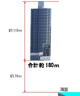 Photos: スカーイステージ33の高さ